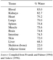 Human Body Water Content Percentage