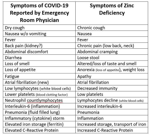 Zinc & Quercetin alternative to Hydroxychloroquine for Prevention of COVID-19?