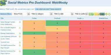 Social Metrics Pro dashboard